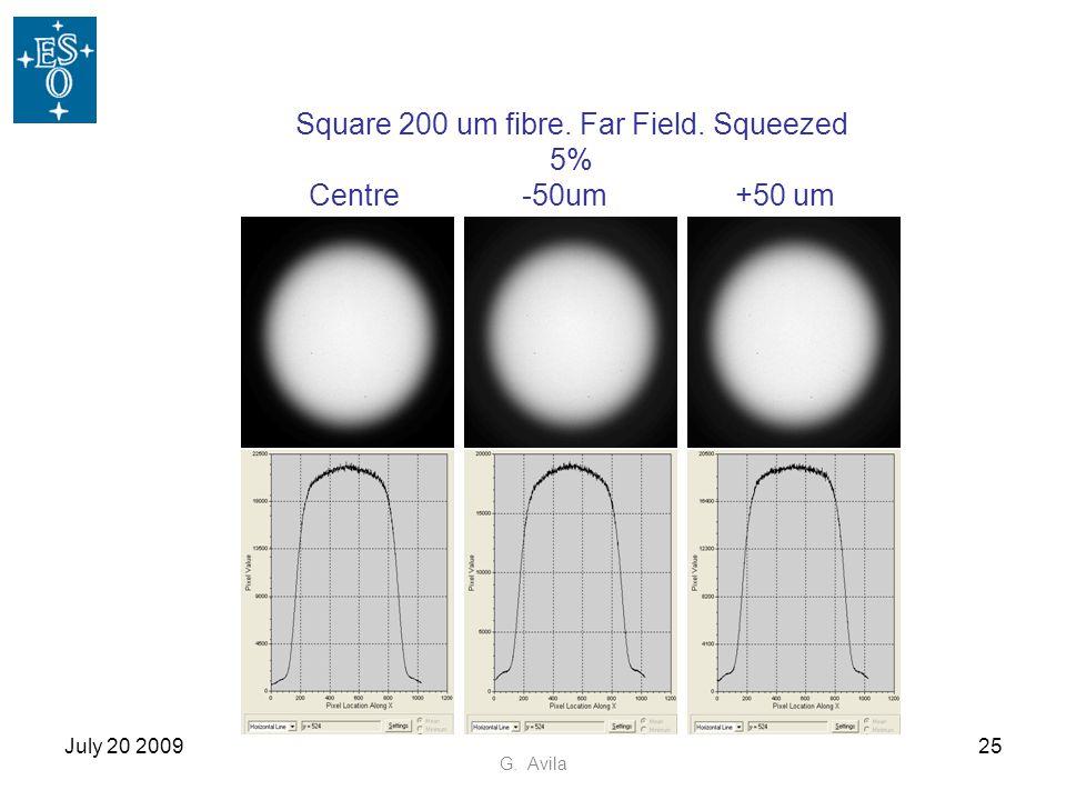 July 20 200925 G. Avila Square 200 um fibre. Far Field. Squeezed 5% Centre-50um+50 um