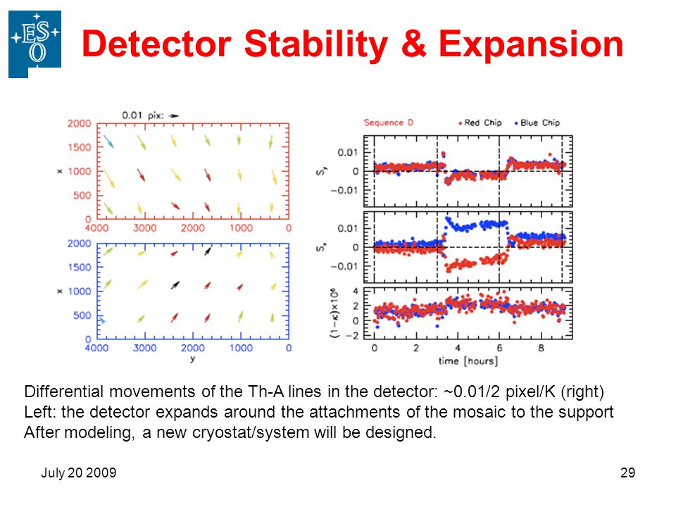 July 20 200929 Detector Stability & Expansion Differential movements of the Th-A lines in the detector: ~0.01/2 pixel/K (right) Left: the detector exp