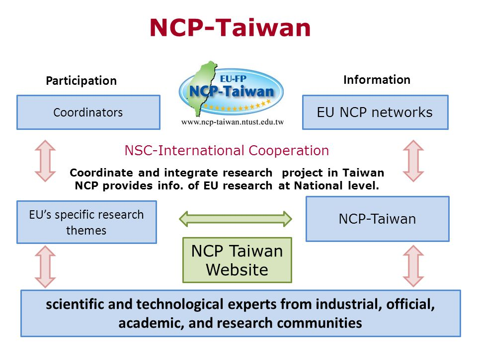 NCP-Taiwan Participation Coordinators EU's specific research themes Information EU NCP networks NCP-Taiwan NSC-International Cooperation Coordinate an