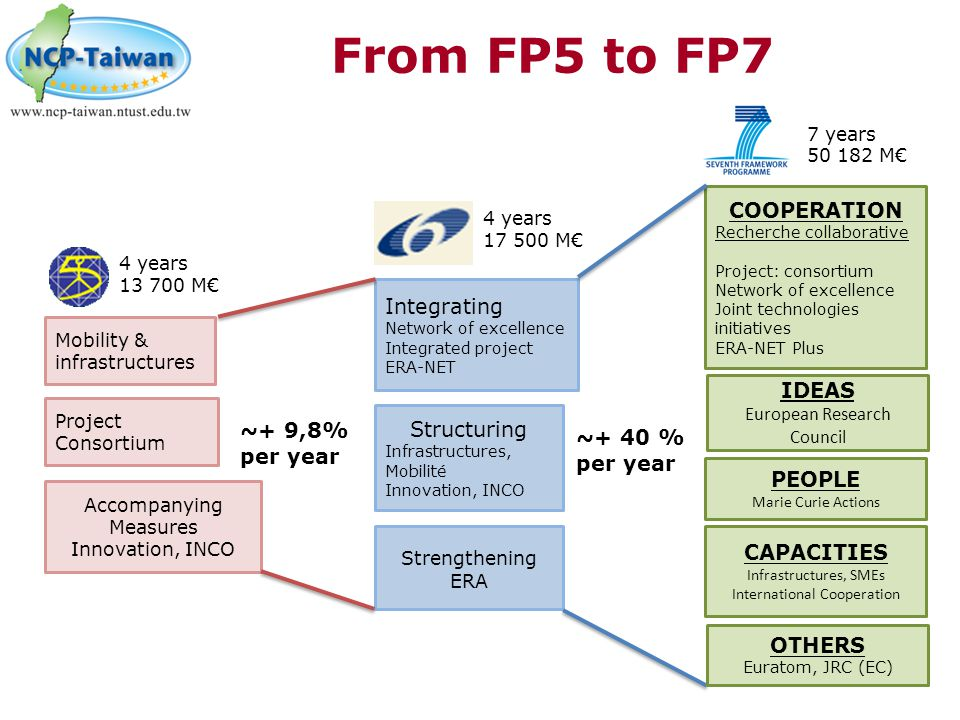 From FP5 to FP7 Integrating Network of excellence Integrated project ERA-NET Structuring Infrastructures, Mobilité Innovation, INCO Strengthening ERA