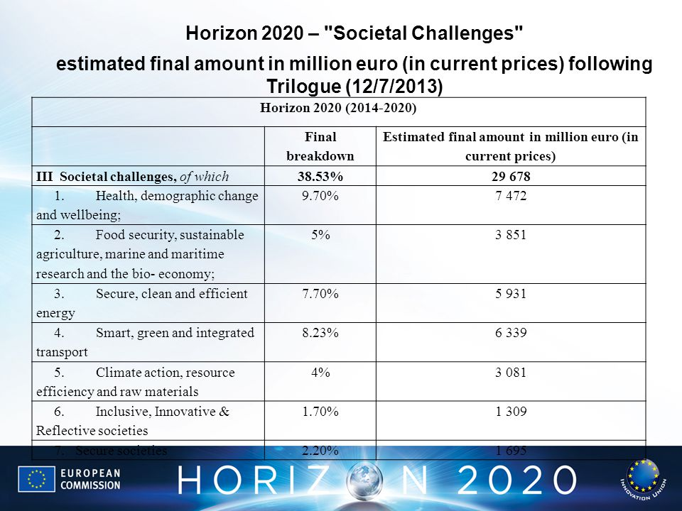 Horizon 2020 (2014-2020) Final breakdown Estimated final amount in million euro (in current prices) IIISocietal challenges, of which38.53%29 678 1.Hea
