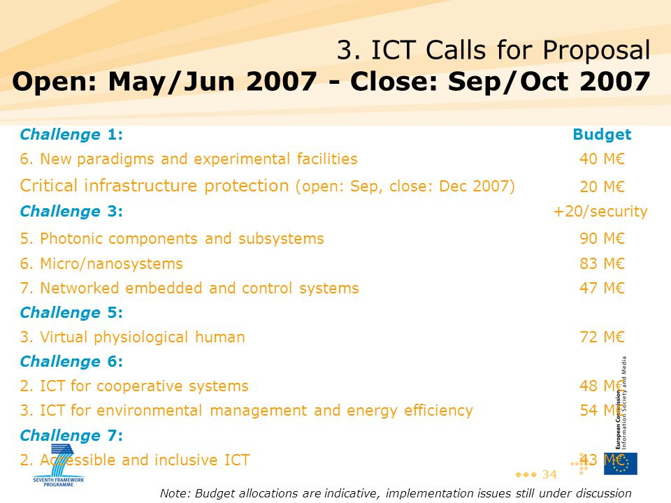 34 3. ICT Calls for Proposal Open: May/Jun 2007 - Close: Sep/Oct 2007 Challenge 6: 48 M€2. ICT for cooperative systems 54 M€3. ICT for environmental m