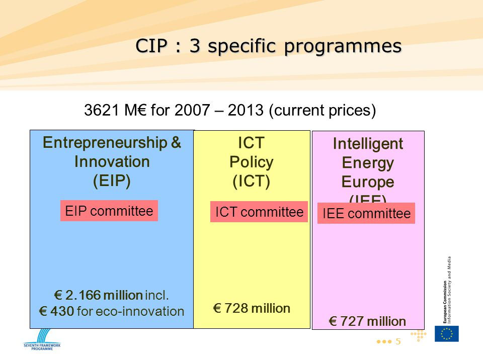 5 CIP : 3 specific programmes Entrepreneurship & Innovation (EIP) € 2.166 million incl. € 430 for eco-innovation ICT Policy (ICT) € 728 million Intell