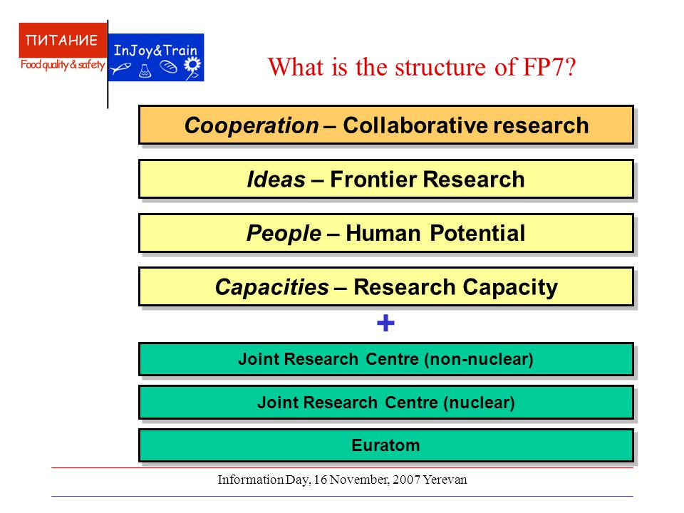 Information Day, 16 November, 2007 Yerevan What is the structure of FP7.