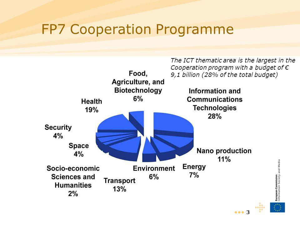 4 Future & Emerging Technologies (FET) 1.
