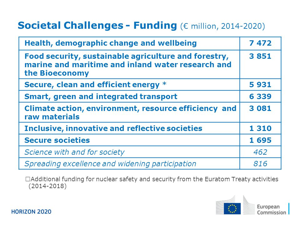 Societal Challenges - Funding (€ million, 2014-2020)  Additional funding for nuclear safety and security from the Euratom Treaty activities (2014-201