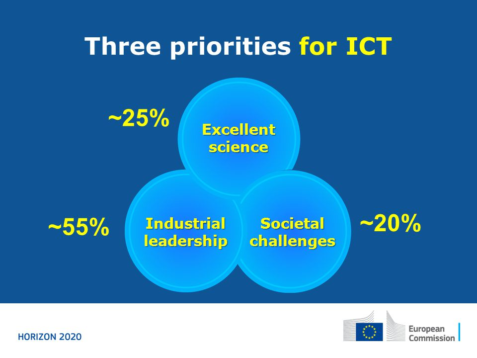 Three priorities for ICT Excellent science Industrial leadership Societal challenges ~20% ~25% ~55%