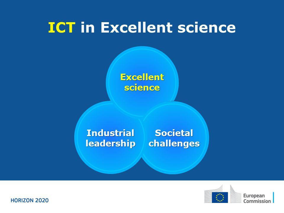 ICT in Excellent science Excellent science Industrial leadership Societal challenges