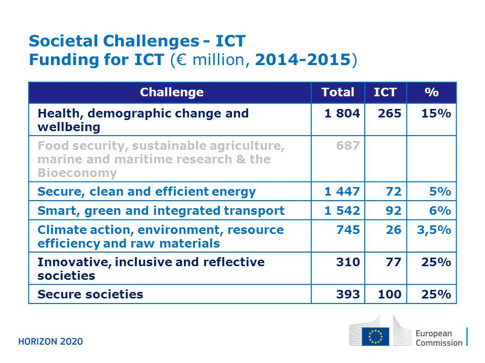 Societal Challenges - ICT Funding for ICT (€ million, 2014-2015) ChallengeTotalICT% Health, demographic change and wellbeing 1 80426515% Food security