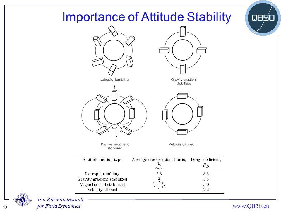 von Karman Institute for Fluid Dynamics 13 www.QB50.eu Importance of Attitude Stability