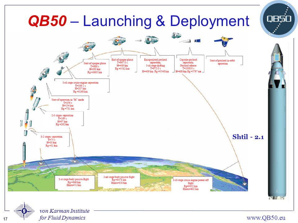 von Karman Institute for Fluid Dynamics 17 www.QB50.eu QB50 – Launching & Deployment Shtil - 2.1