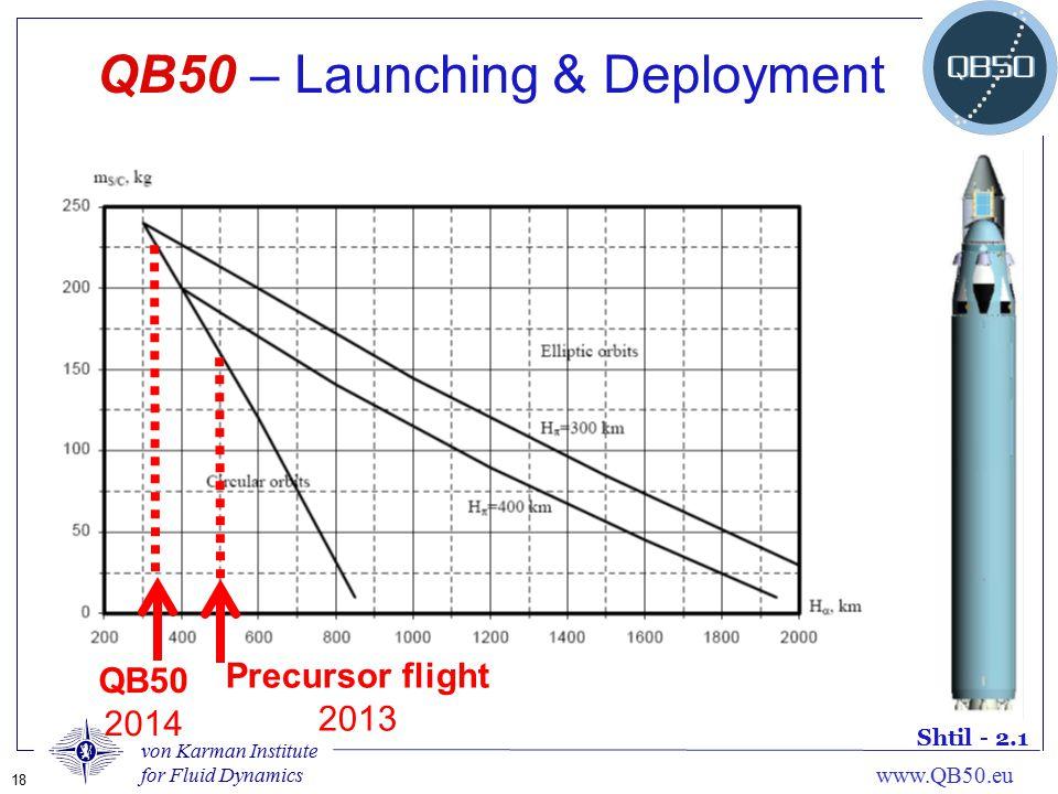 von Karman Institute for Fluid Dynamics 18 www.QB50.eu QB50 – Launching & Deployment Shtil - 2.1 QB50 2014 Precursor flight 2013