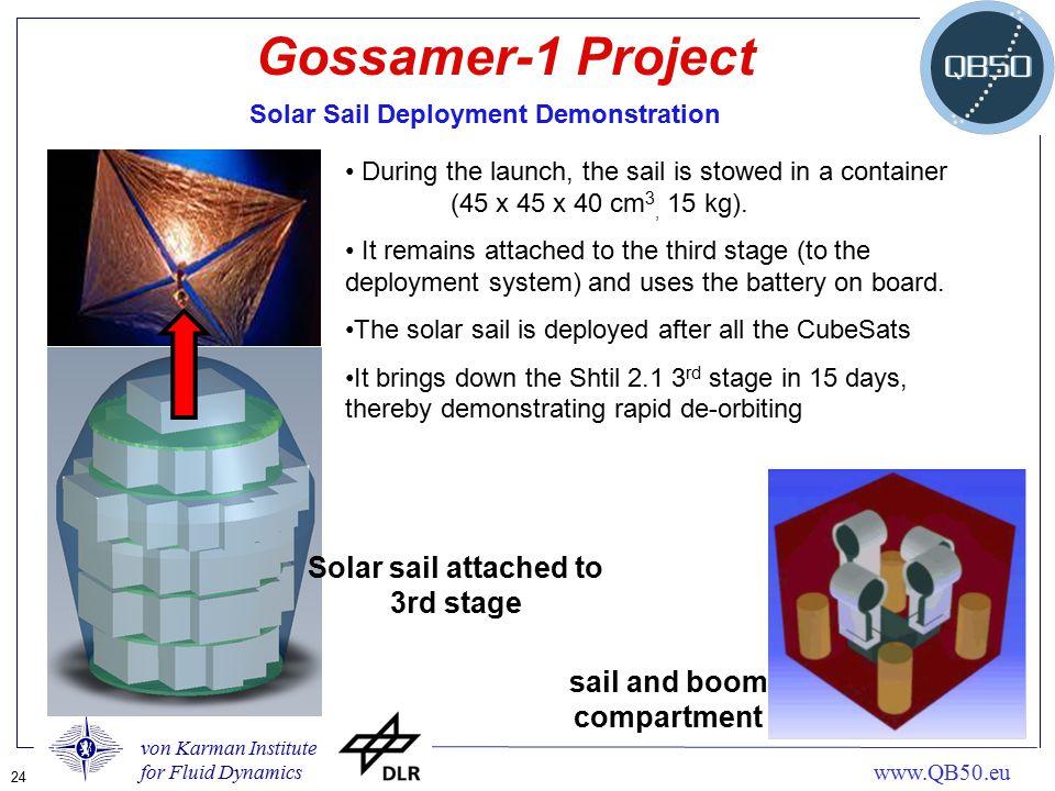 von Karman Institute for Fluid Dynamics 24 www.QB50.eu Gossamer-1 Project Solar Sail Deployment Demonstration sail and boom compartment Solar sail att
