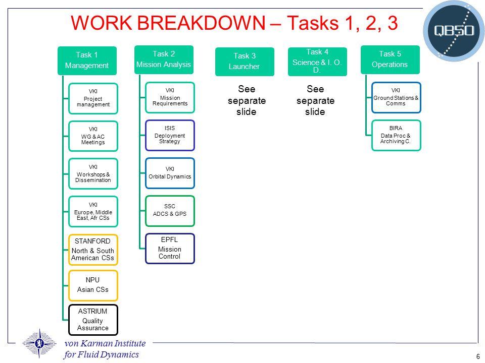 von Karman Institute for Fluid Dynamics 6 WORK BREAKDOWN – Tasks 1, 2, 3 Task 1 Management VKI Project management VKI WG & AC Meetings VKI Workshops &
