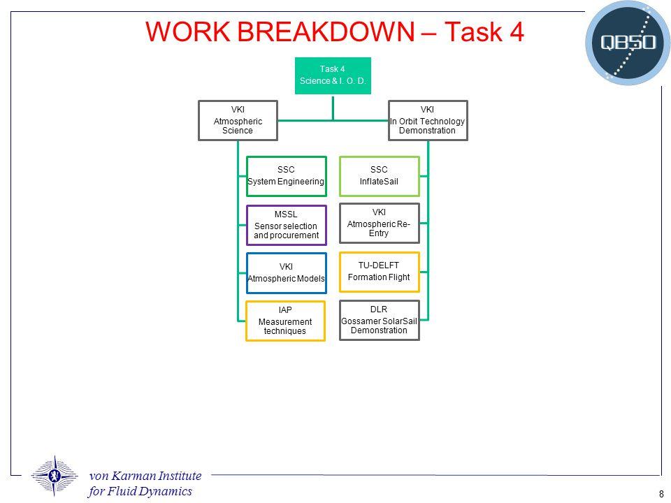 von Karman Institute for Fluid Dynamics 8 WORK BREAKDOWN – Task 4 Task 4 Science & I. O. D. VKI Atmospheric Science SSC System Engineering MSSL Sensor