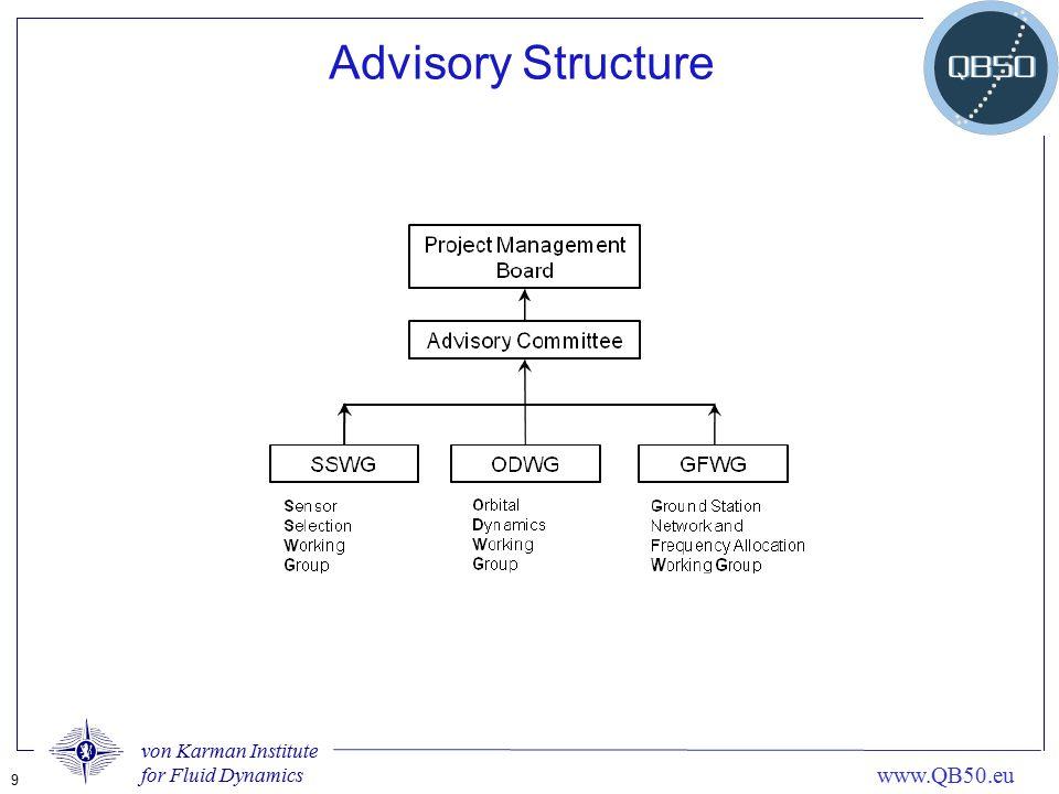 von Karman Institute for Fluid Dynamics 9 www.QB50.eu Advisory Structure