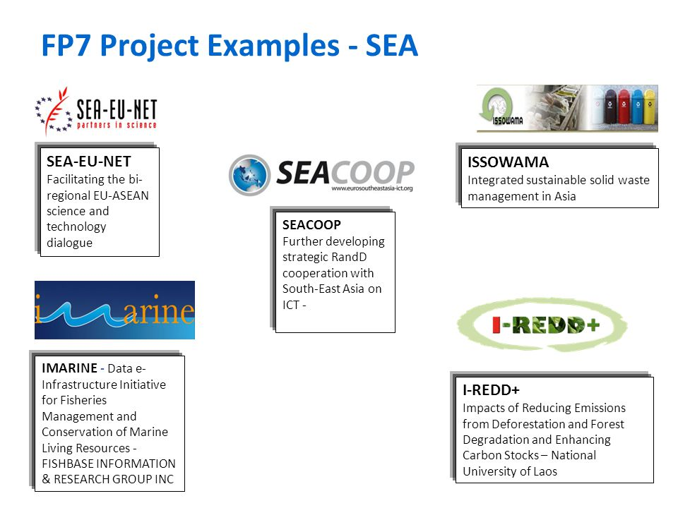 FP7 Project Examples - SEA SEA-EU-NET Facilitating the bi- regional EU-ASEAN science and technology dialogue ISSOWAMA Integrated sustainable solid was