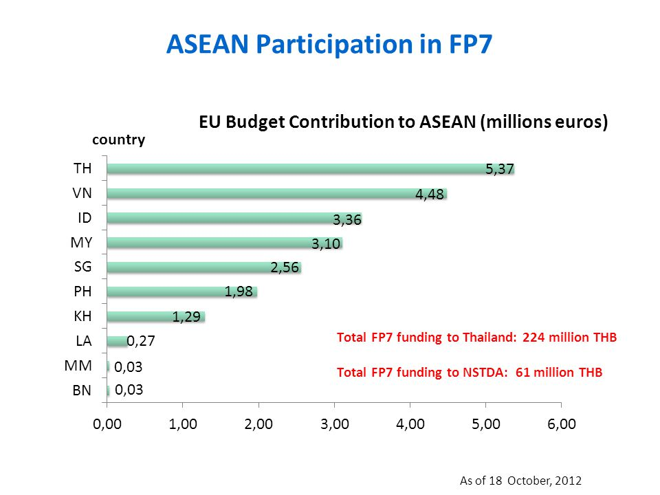 ASEAN Participation in FP7 As of 18 October, 2012