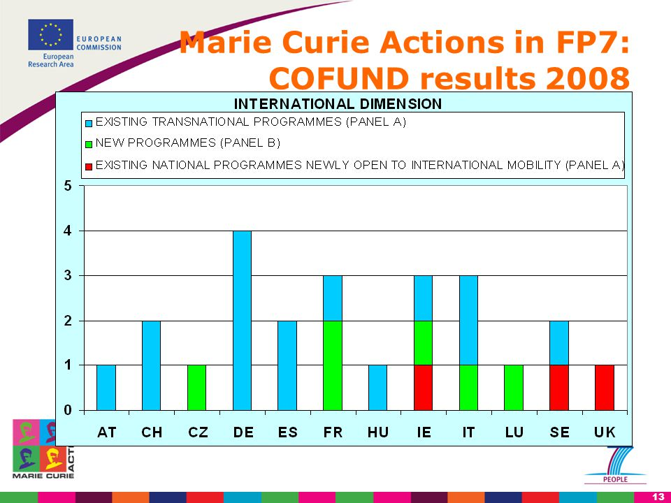 13 Marie Curie Actions in FP7: COFUND results 2008