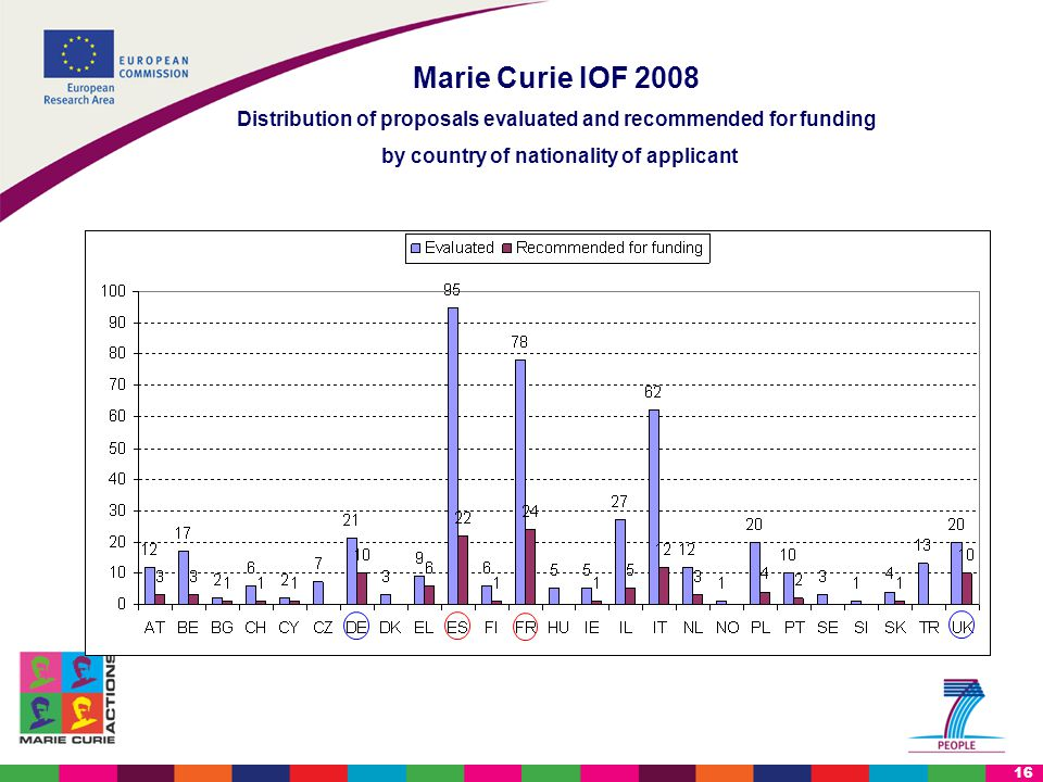 16 Marie Curie IOF 2008 Distribution of proposals evaluated and recommended for funding by country of nationality of applicant