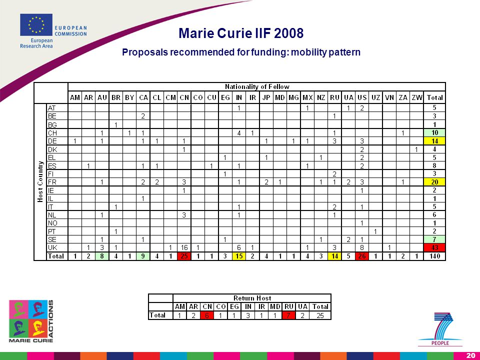 20 Marie Curie IIF 2008 Proposals recommended for funding: mobility pattern