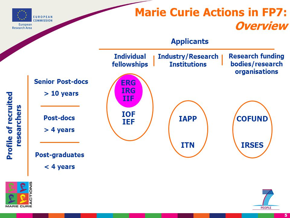 5 Profile of recruited researchers Post-graduates < 4 years Post-docs > 4 years Senior Post-docs > 10 years Applicants Individual fellowships Industry/Research Institutions Research funding bodies/research organisations Marie Curie Actions in FP7: Overview ERG IRG IIF IOF IEF IAPP ITN COFUND IRSES
