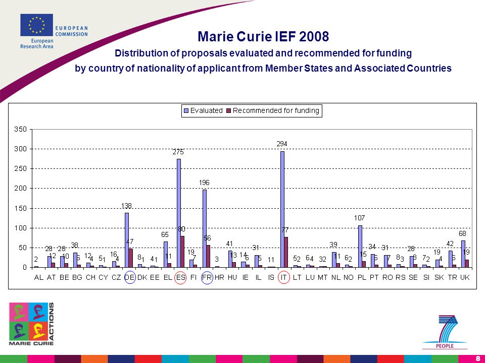 8 Marie Curie IEF 2008 Distribution of proposals evaluated and recommended for funding by country of nationality of applicant from Member States and Associated Countries