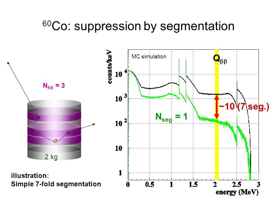 2 kg 60 Co: suppression by segmentation ~10 (7 seg.) N seg = 1 Q  MC simulation N hit = 3 illustration: Simple 7-fold segmentation
