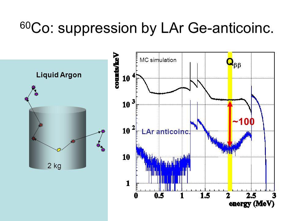 60 Co: suppression by LAr Ge-anticoinc. ~100 LAr anticoinc. Liquid Argon Q  MC simulation 2 kg