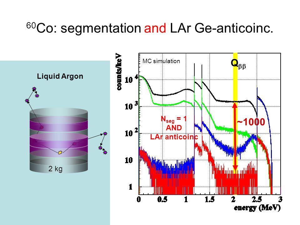 60 Co: segmentation and LAr Ge-anticoinc.