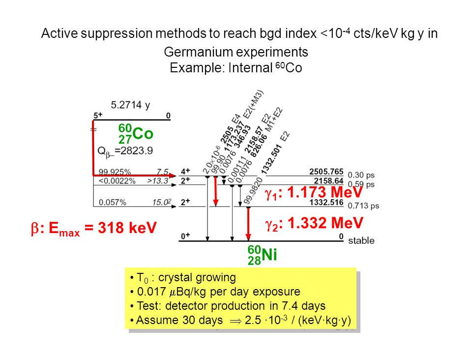  2 : 1.332 MeV  : E max = 318 keV  1 : 1.173 MeV T 0 : crystal growing 0.017  Bq/kg per day exposure Test: detector production in 7.4 days Assume
