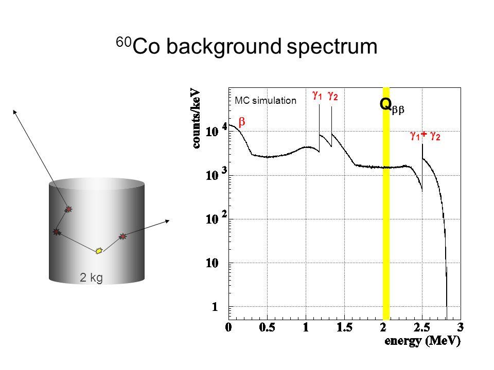 2 kg 60 Co background spectrum 11 22  1 +  2 Q   MC simulation
