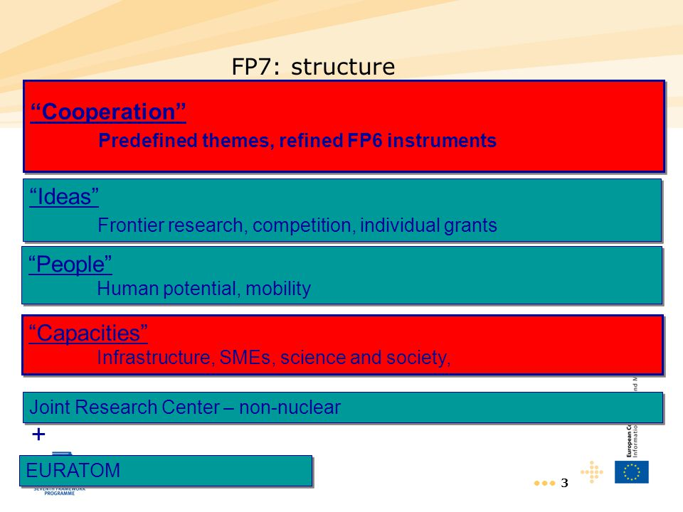 "3 FP7: structure ""Cooperation"" Predefined themes, refined FP6 instruments ""Cooperation"" Predefined themes, refined FP6 instruments ""Ideas"" Frontier re"