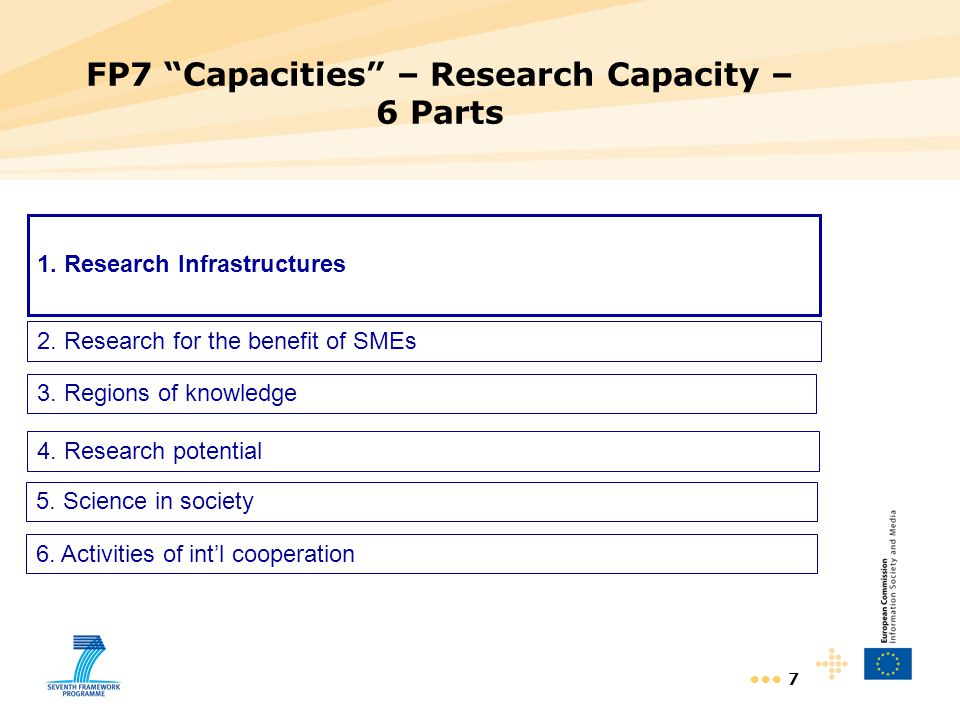 8 FP7 Capacities – Research Capacity – 6 Parts Research infrastructures: 3987 m€ (54%) Research for benefit of SMEs: 1914 m€ (25%) Regions of knowledge: 160 m€ (2%) Research potential: 558 m€ (7%) Science in society: 558 mé (7%) Int'l cooperation: 359 m€ (5%)