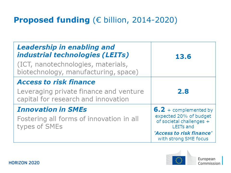 Leadership in enabling and industrial technologies (LEITs) (ICT, nanotechnologies, materials, biotechnology, manufacturing, space) 13.6 Access to risk finance Leveraging private finance and venture capital for research and innovation 2.8 Innovation in SMEs Fostering all forms of innovation in all types of SMEs 6.2 + complemented by expected 20% of budget of societal challenges + LEITs and Access to risk finance with strong SME focus Proposed funding (€ billion, 2014-2020)