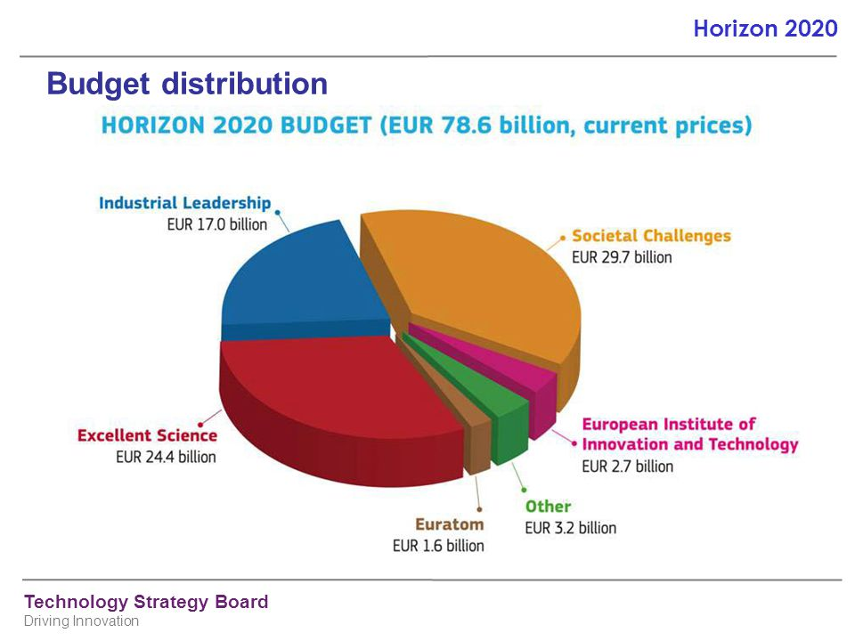 Technology Strategy Board Driving Innovation Horizon 2020 Budget distribution