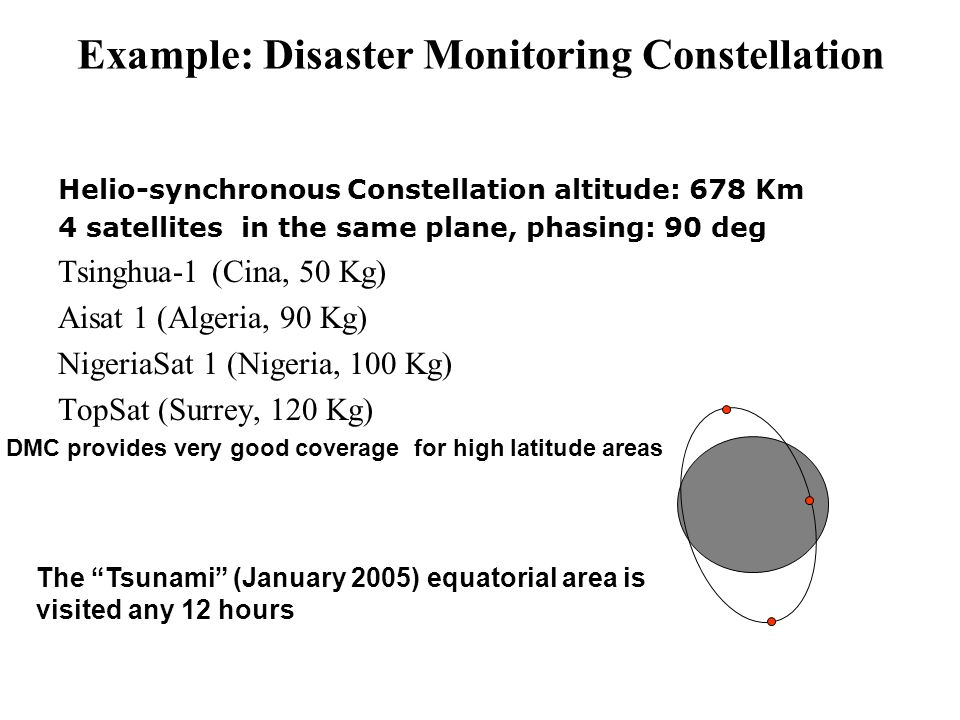 Example: Disaster Monitoring Constellation Helio-synchronous Constellation altitude: 678 Km 4 satellites in the same plane, phasing: 90 deg Tsinghua-1