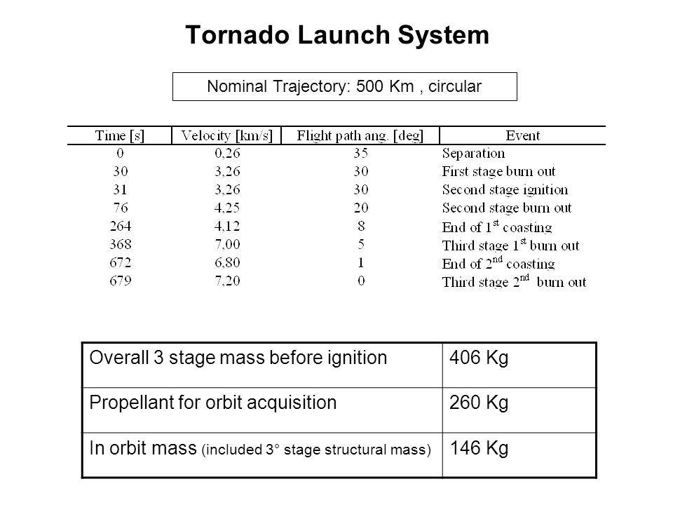 Tornado Launch System Overall 3 stage mass before ignition406 Kg Propellant for orbit acquisition260 Kg In orbit mass (included 3° stage structural ma
