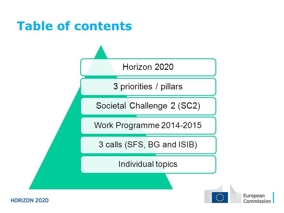Table of contents Horizon 20203 priorities / pillarsSocietal Challenge 2 (SC2) Work Programme 2014-20153 calls (SFS, BG and ISIB)Individual topics