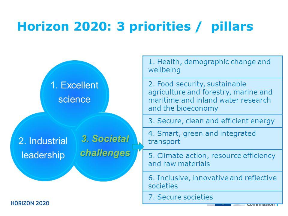 Horizon 2020: 3 priorities / pillars 1. Excellent science 2. Industrial leadership 3. Societal challenges 1. Health, demographic change and wellbeing