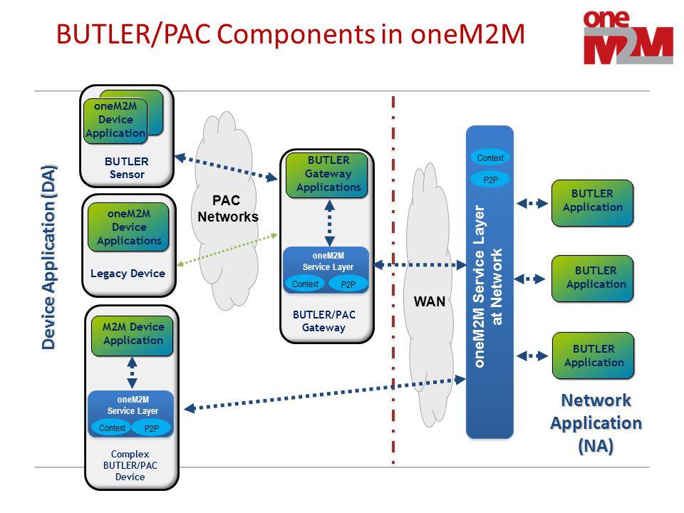 TST BUTLER/PAC Components in oneM2M oneM2M Service Layer at Network BUTLER Application BUTLER Application oneM2M Device Application BUTLER Gateway App