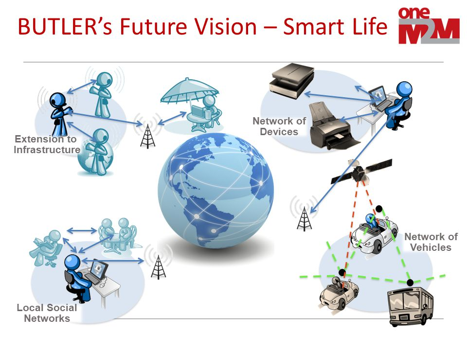 BUTLER's Future Vision – Smart Life Local Social Networks Network of Vehicles Network of Devices Extension to Infrastructure