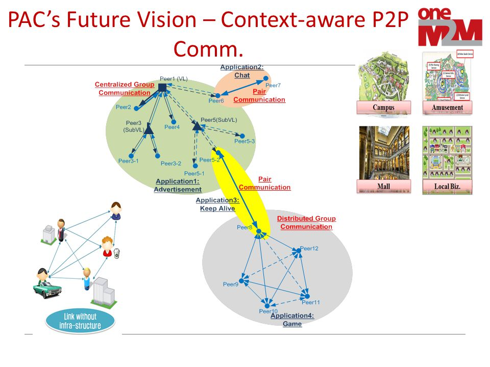 PAC's Future Vision – Context-aware P2P Comm.