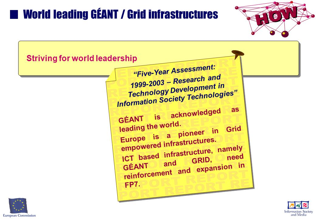 World leading GÉANT / Grid infrastructures Striving for world leadership Five-Year Assessment: 1999-2003 – Research and Technology Development in Information Society Technologies GÉANT is acknowledged as leading the world.