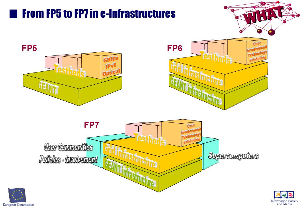 From FP5 to FP7 in e-Infrastructures FP5 FP6 FP7