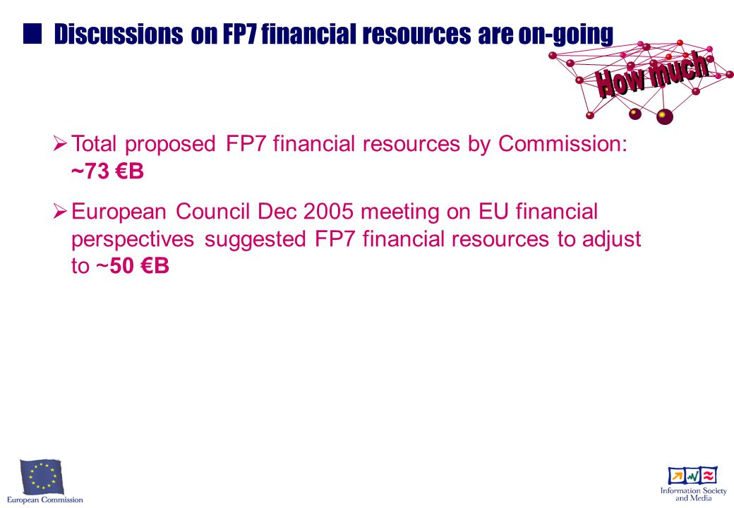 Discussions on FP7 financial resources are on-going   Total proposed FP7 financial resources by Commission: ~73 €B   European Council Dec 2005 meeting on EU financial perspectives suggested FP7 financial resources to adjust to ~50 €B