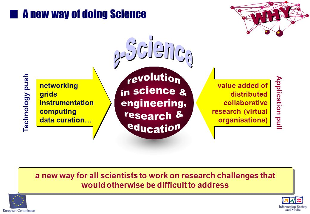 Global collaboration in Science
