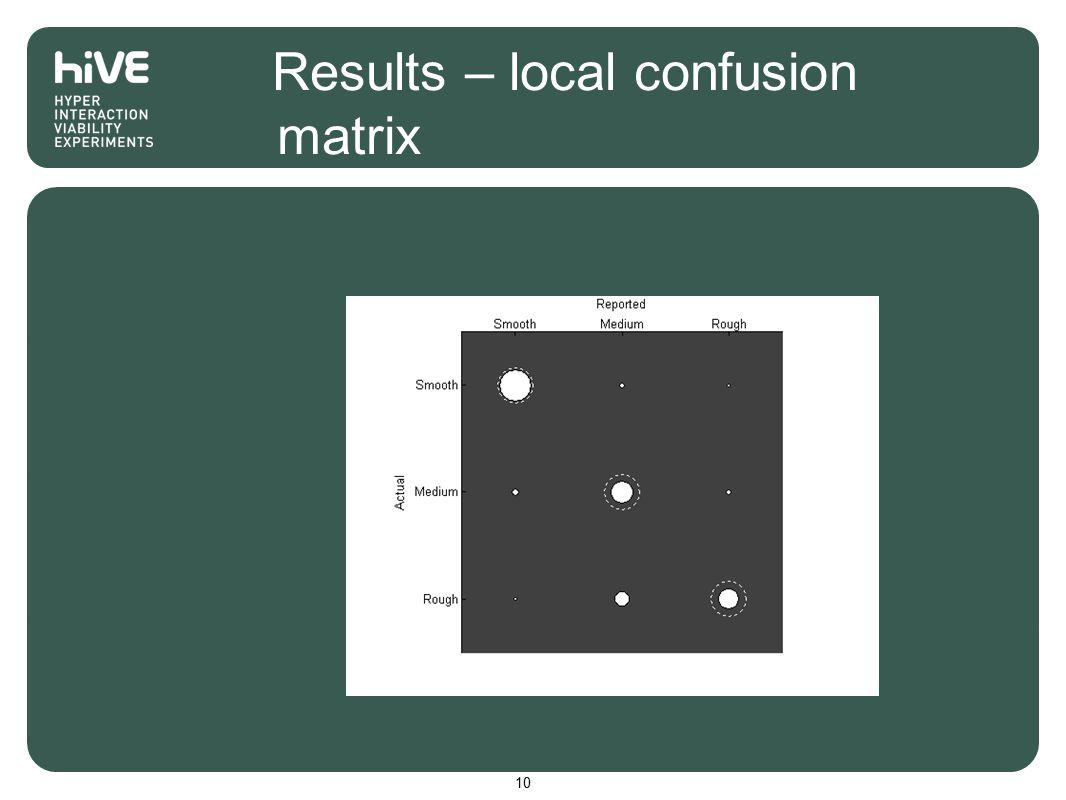 Results – local confusion matrix 10