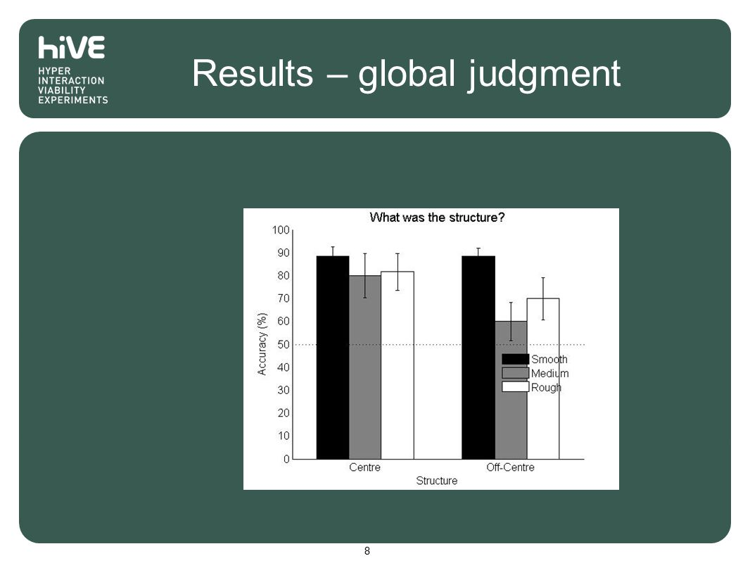 Results – global judgment 8