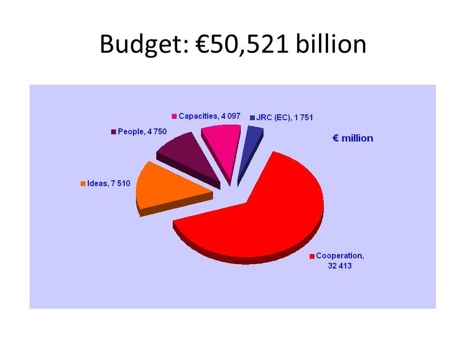 Budget: €50,521 billion